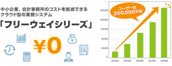 フリーウェイシリーズのユーザー数20万を突破